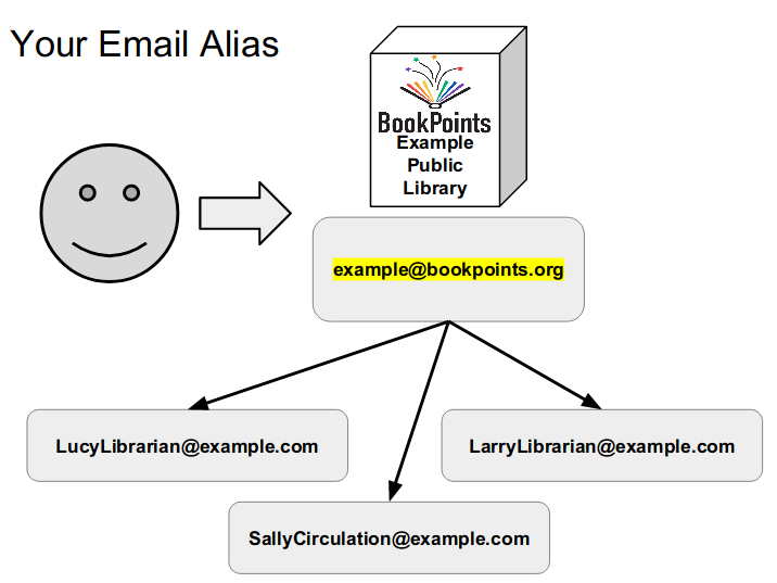 graphic depicting email forwarding from patrons to librarians