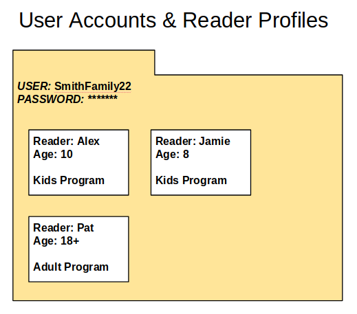 image showing that Reader Profiles are within User Accounts